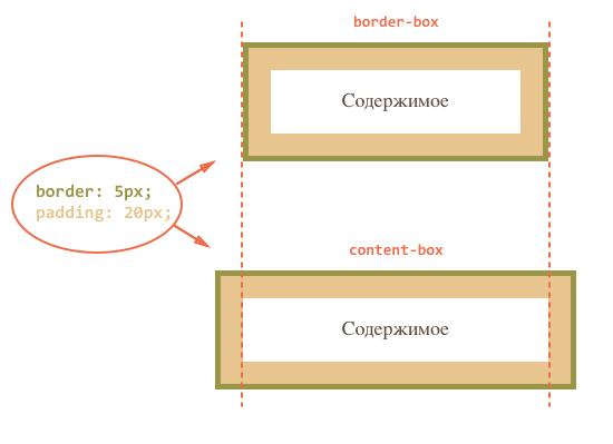 Урок JavaScript: показать и скрыть элемент с текстом